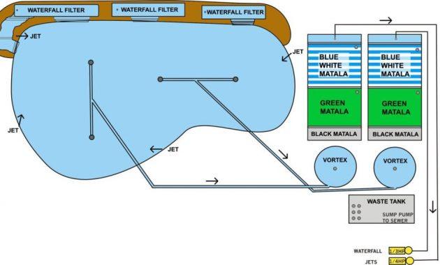 sistem filtrasi pada kolam koi